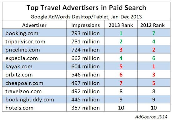 Top Travel Paid Search Advertisers