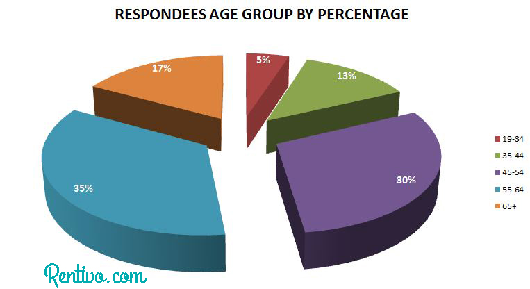 OTA respondees age groups