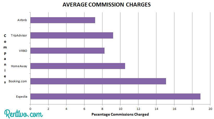 Commissions by OTA