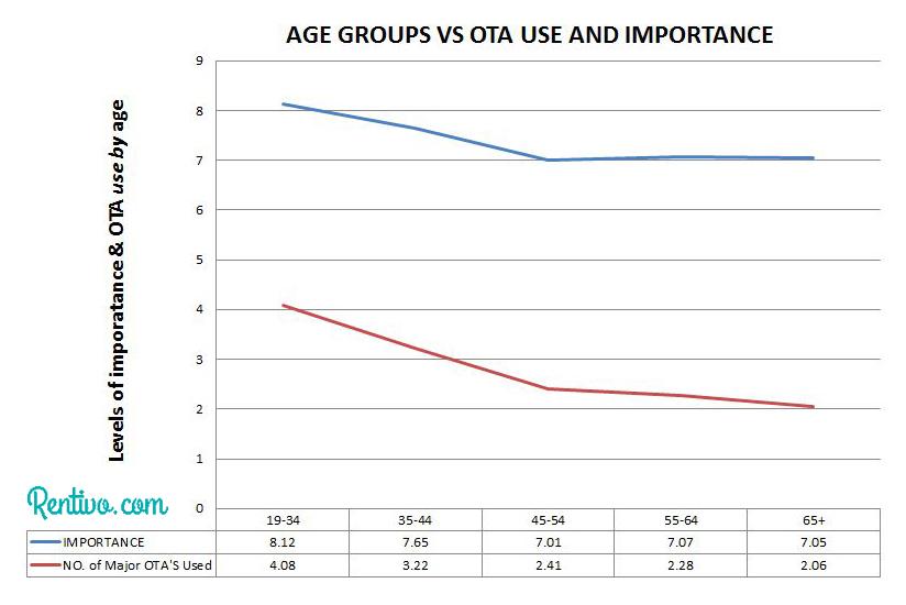 age vs ota importance