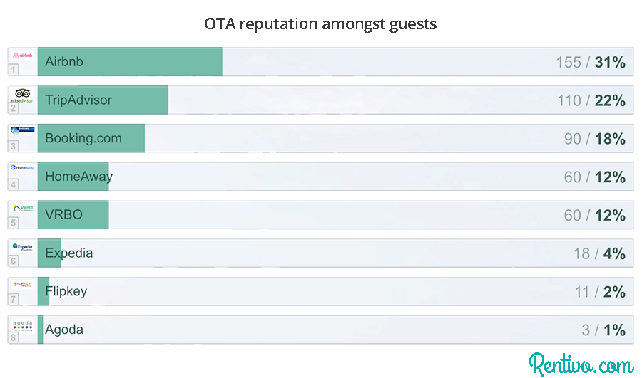 Which listing site has the best reputation amongst guests