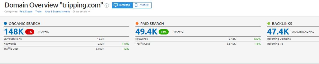 Tripping.com Traffic