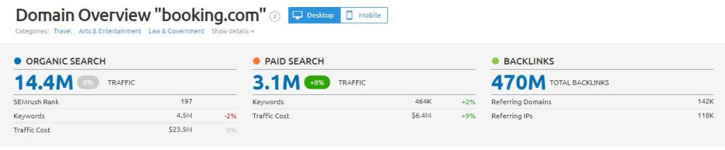 Booking.com traffic statistics