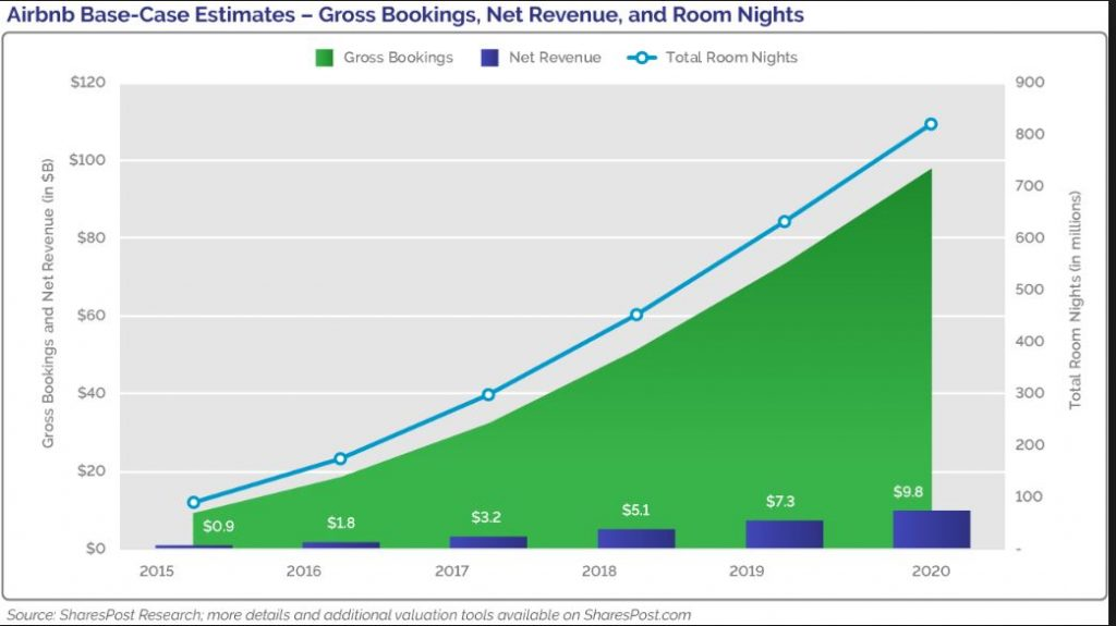 Airbnb Growth